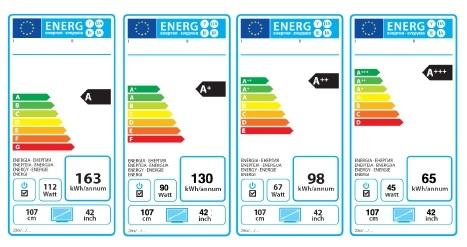 La etiqueta energética en los electrodomésticos